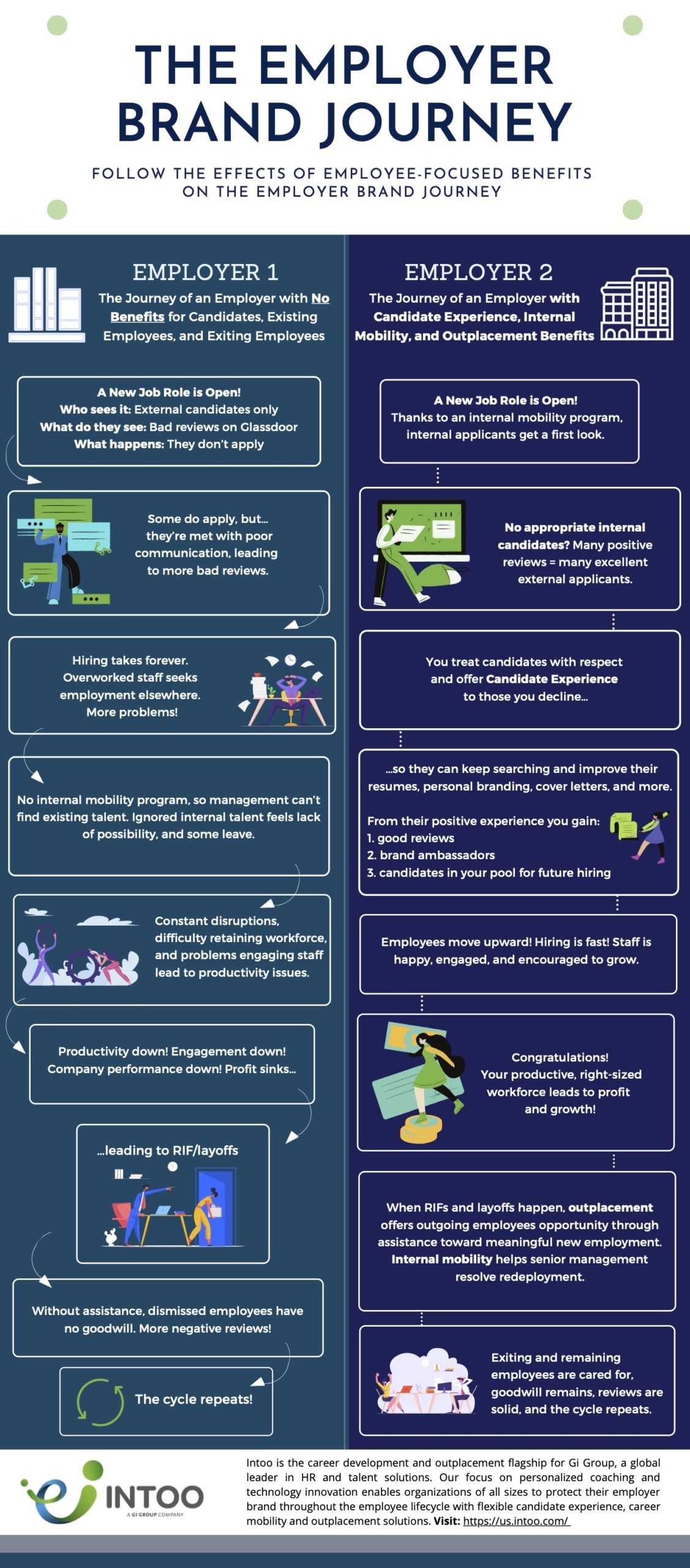 The Employer Brand Journey Infographic shows the effects of employee-focused benefits on the employer brand journey